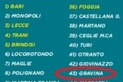 Qualità della vita, Gravina 43esima in Puglia